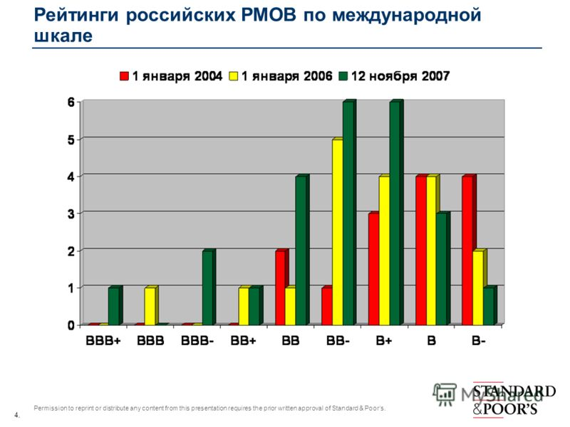 4. Permission to reprint or distribute any content from this presentation requires the prior written approval of Standard & Poors. Рейтинги российских РМОВ по международной шкале