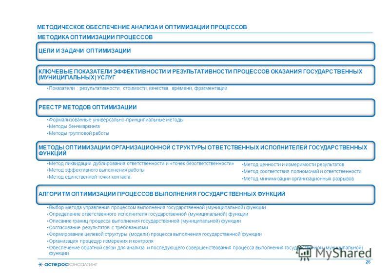 МЕТОДИКА ОПТИМИЗАЦИИ ПРОЦЕССОВ 26 ЦЕЛИ И ЗАДАЧИ ОПТИМИЗАЦИИ КЛЮЧЕВЫЕ ПОКАЗАТЕЛИ ЭФФЕКТИВНОСТИ И РЕЗУЛЬТАТИВНОСТИ ПРОЦЕССОВ ОКАЗАНИЯ ГОСУДАРСТВЕННЫХ (МУНИЦИПАЛЬНЫХ) УСЛУГ Показатели : результативности, стоимости, качества, времени, фрагментации РЕЕСТР