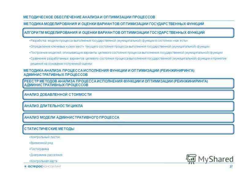 МЕТОДИКА МОДЕЛИРОВАНИЯ И ОЦЕНКИ ВАРИАНТОВ ОПТИМИЗАЦИИ ГОСУДАРСТВЕННЫХ ФУНКЦИЙ 27 АЛГОРИТМ МОДЕЛИРОВАНИЯ И ОЦЕНКИ ВАРИАНТОВ ОПТИМИЗАЦИИ ГОСУДАРСТВЕННЫХ ФУНКЦИЙ Разработка модели процесса выполнения государственной (муниципальной) функции в состоянии «