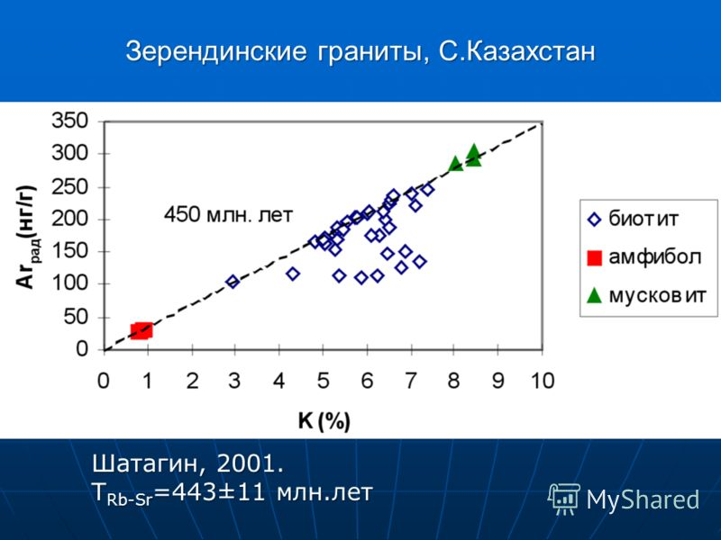 Шатагин, 2001. T Rb-Sr =443±11 млн.лет Зерендинские граниты, С.Казахстан