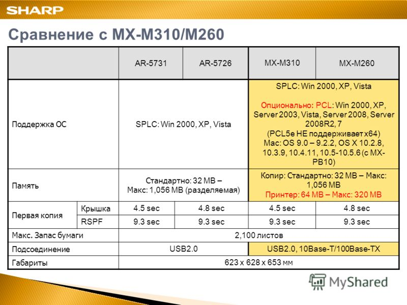 AR-5731AR-5726MX-M310MX-M260 Поддержка ОС SPLC: Win 2000, XP, Vista Опционально: PCL: Win 2000, XP, Server 2003, Vista, Server 2008, Server 2008R2, 7 (PCL5e НЕ поддерживает x64) Mac: OS 9.0 – 9.2.2, OS X 10.2.8, 10.3.9, 10.4.11, 10.5-10.5.6 ( с MX- P