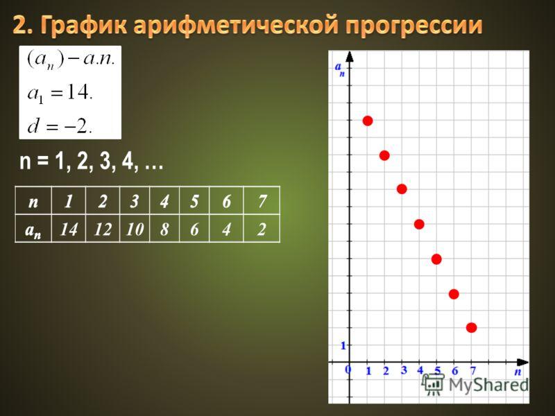 n1234567 anan n1234567 anan 141212108642 n = 1, 2, 3, 4, …