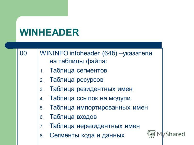 WINHEADER 00WININFO infoheader (64б) –указатели на таблицы файла: 1. Таблица сегментов 2. Таблица ресурсов 3. Таблица резидентных имен 4. Таблица ссылок на модули 5. Таблица импортированных имен 6. Таблица входов 7. Таблица нерезидентных имен 8. Сегм
