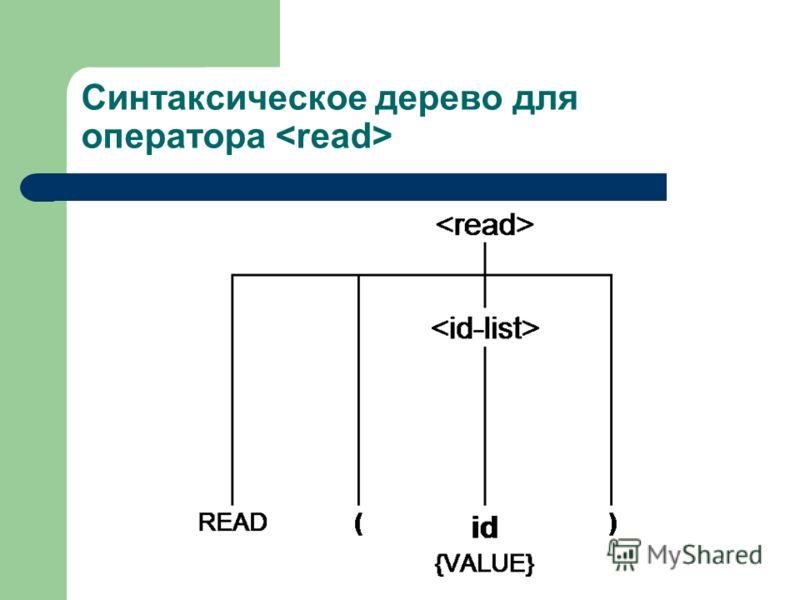 Синтаксическое дерево для оператора