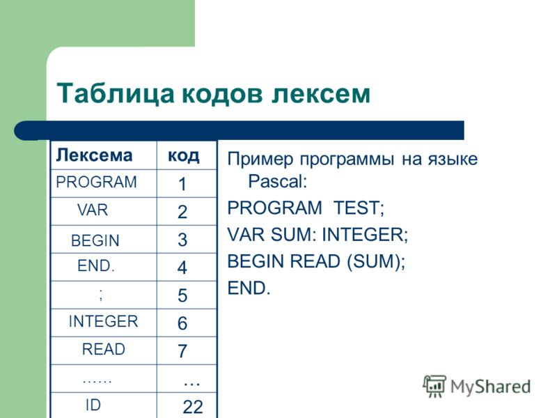 Таблица кодов лексем Лексема код PROGRAM 1 VAR 2 BEGIN 3 END. 4 ; 5 INTEGER 6 READ 7 …… … ID 22 Пример программы на языке Pascal: PROGRAM TEST; VAR SUM: INTEGER; BEGIN READ (SUM); END.