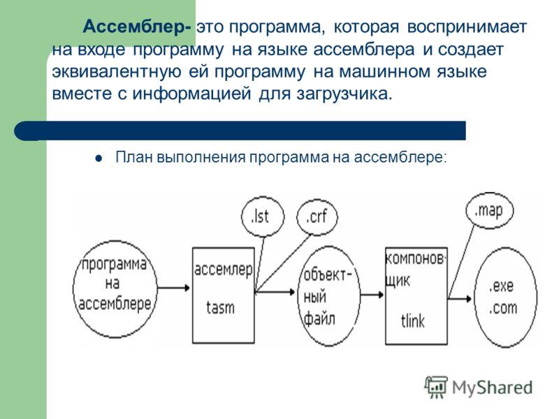 План выполнения программа на ассемблере: Ассемблер- это программа, которая воспринимает на входе программу на языке ассемблера и создает эквивалентную ей программу на машинном языке вместе с информацией для загрузчика.
