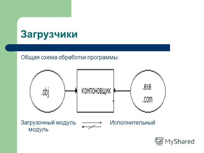 Загрузчики Общая схема обработки программы: Загрузочный модуль Исполнительный модуль