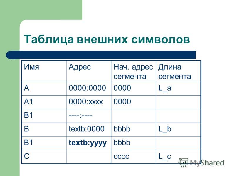 Таблица внешних символов ИмяАдресНач. адрес сегмента Длина сегмента А0000:00000000L_a A10000:хххх0000 B1----:---- Btextb:0000bbbbL_b B1textb:yyyybbbb CccccL_c
