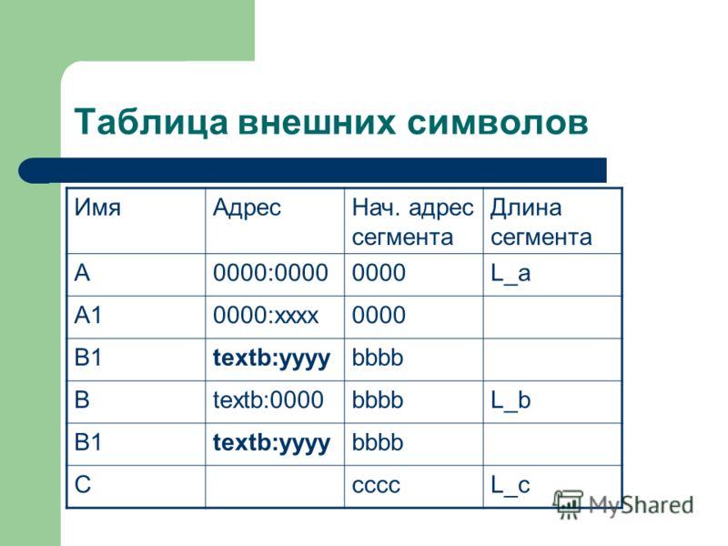 Таблица внешних символов ИмяАдресНач. адрес сегмента Длина сегмента А0000:00000000L_a A10000:хххх0000 B1textb:yyyybbbb Btextb:0000bbbbL_b B1textb:yyyybbbb CccccL_c
