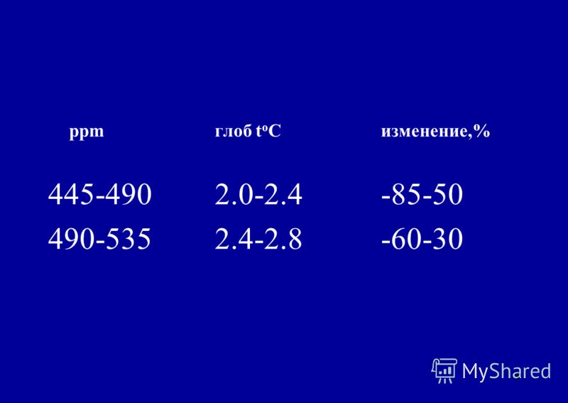 6 ppmглоб t o Cизменение,% 445-4902.0-2.4-85-50 490-5352.4-2.8-60-30