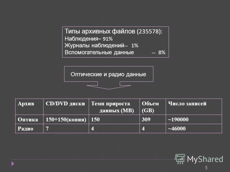 5 Типы архивных файлов (235578): Наблюдения – 91% Журналы наблюдений -- 1% Вспомогательные данные -- 8% АрхивCD/DVD дискиТемп прироста данных (MB) Объем (GB) Число записей Оптика150+150(копия)150309~190000 Радио744~46000 Оптические и радио данные