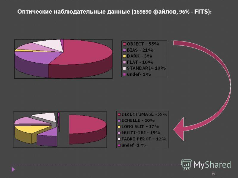6 Оптические наблюдательные данные (169890 файлов, 96% - FITS ):