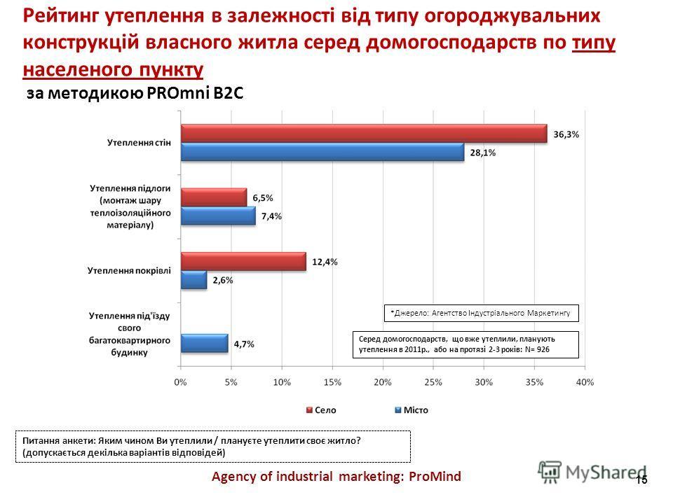 Agency of industrial marketing: ProMind Рейтинг утеплення в залежності від типу огороджувальних конструкцій власного житла серед домогосподарств по типу населеного пункту за методикою PROmni B2C Питання анкети: Яким чином Ви утеплили / плануєте утепл