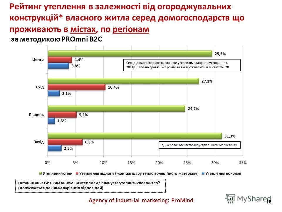 Agency of industrial marketing: ProMind Рейтинг утеплення в залежності від огороджувальних конструкцій* власного житла серед домогосподарств що проживають в містах, по регіонам за методикою PROmni B2C Питання анкети: Яким чином Ви утеплили / плануєте