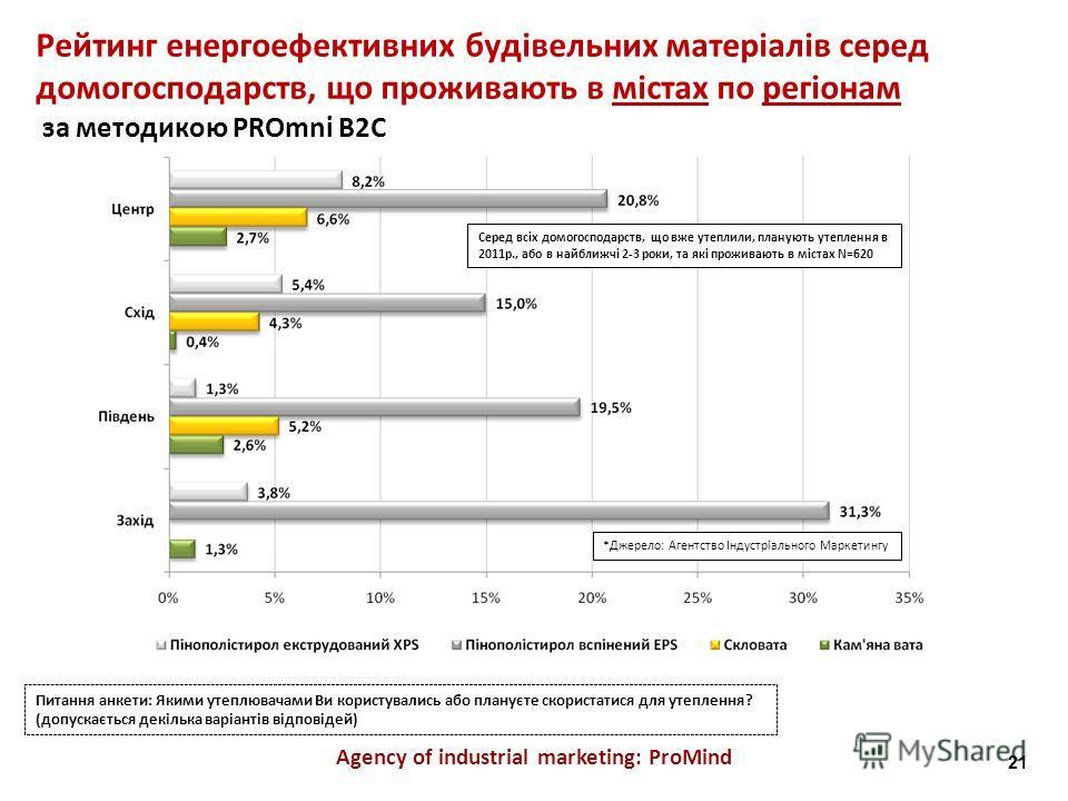 Agency of industrial marketing: ProMind *Джерело: Агентство Індустріального Маркетингу Серед всіх домогосподарств, що вже утеплили, планують утеплення в 2011р., або в найближчі 2-3 роки, та які проживають в містах N=620 Питання анкети: Якими утеплюва