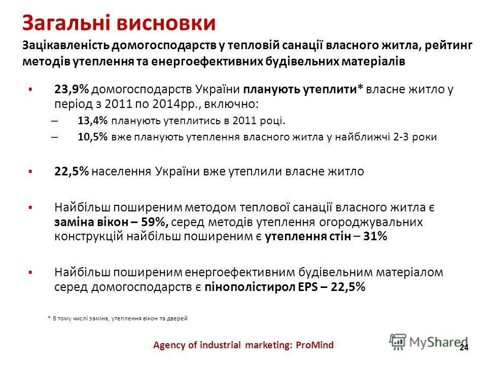 Загальні висновки Зацікавленість домогосподарств у тепловій санації власного житла, рейтинг методів утеплення та енергоефективних будівельних матеріалів Agency of industrial marketing: ProMind 23,9% домогосподарств України планують утеплити* власне ж