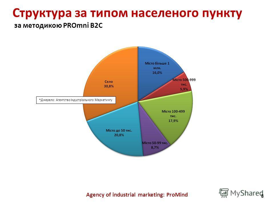 Структура за типом населеного пункту за методикою PROmni B2C Agency of industrial marketing: ProMind *Джерело: Агентство Індустріального Маркетингу 8
