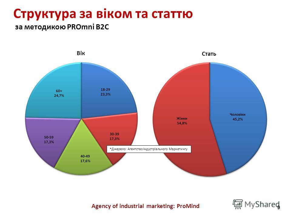 Структура за віком та статтю за методикою PROmni B2C Agency of industrial marketing: ProMind Вік Стать *Джерело: Агентство Індустріального Маркетингу 9