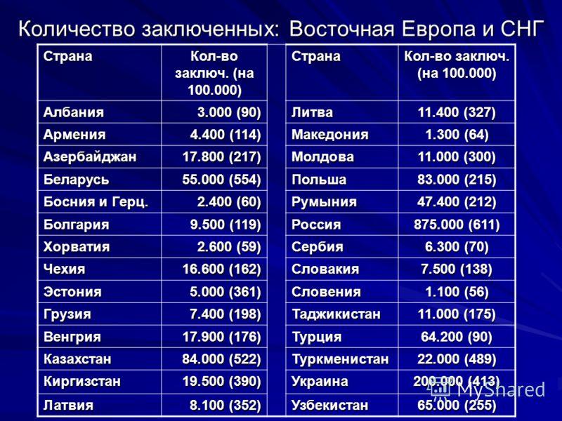 Количество заключенных: Восточная Европа и СНГ Страна Кол-во заключ. (на 100.000) Страна Албания 3.000 (90) Литва 11.400 (327) Армения 4.400 (114) Македония 1.300 (64) Азербайджан 17.800 (217) Молдова 11.000 (300) Беларусь 55.000 (554) Польша 83.000