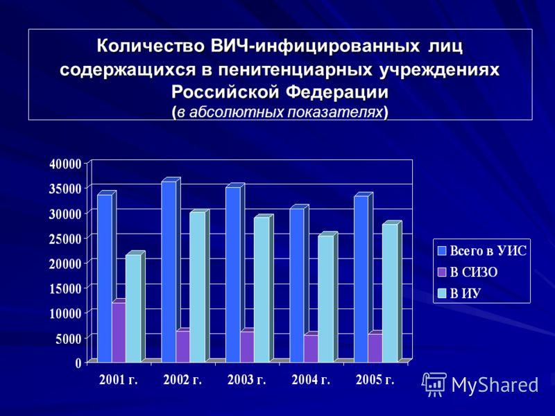 Количество ВИЧ-инфицированных лиц содержащихся в пенитенциарных учреждениях Российской Федерации () Количество ВИЧ-инфицированных лиц содержащихся в пенитенциарных учреждениях Российской Федерации (в абсолютных показателях)