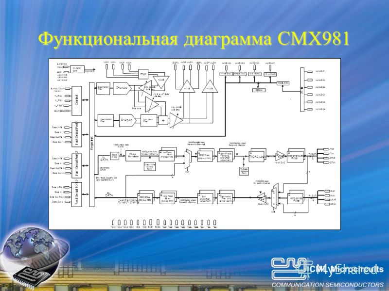 Функциональная диаграмма CMX981 Reconstruction Filter Anti-alias Filter Decimation Filter and Vernier Control Tx Data Access Point Direct Write Access Point I I 4 4 4 4 4 I I Q Q Q Q Q Q I I I I I I I II DAC Logic Gain,Phase, Ramping, and Offset Adju