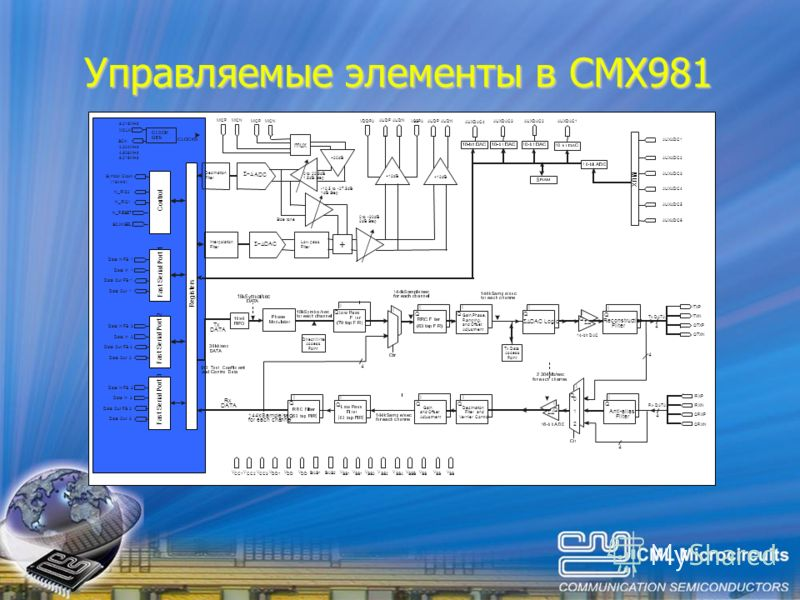 Управляемые элементы в CMX981 Reconstruction Filter Anti-alias Filter Decimation Filter and Vernier Control Tx Data Access Point Direct Write Access Point I I 4 4 4 4 4 I I Q Q Q Q Q Q I I I I I I I II DAC Logic Gain,Phase, Ramping, and Offset Adjust