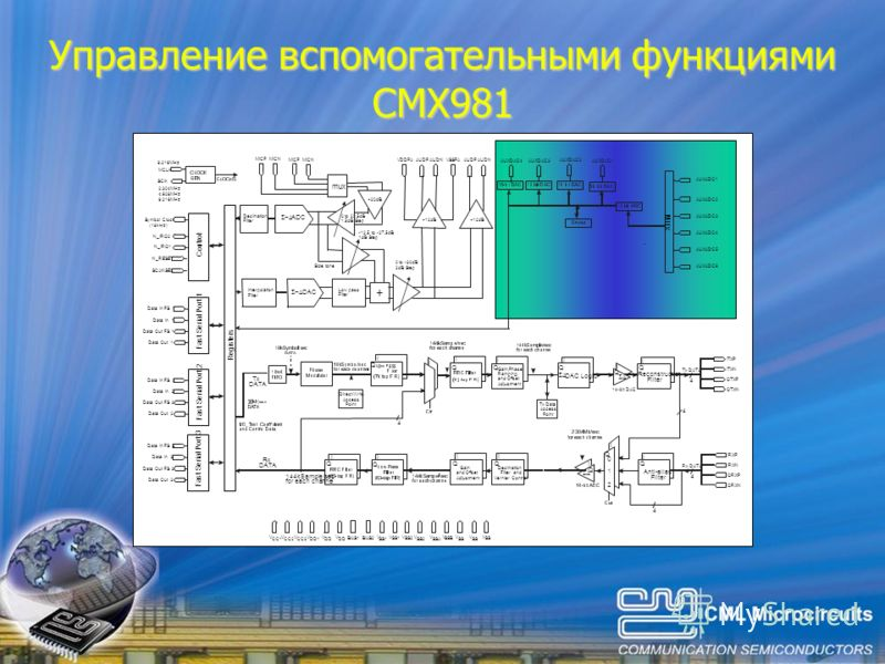Управление вспомогательными функциями CMX981 Reconstruction Filter Anti-alias Filter Decimation Filter and Vernier Control Tx Data Access Point Direct Write Access Point I I 4 4 4 4 4 I I Q Q Q Q Q Q I I I I I I I II DAC Logic Gain,Phase, Ramping, an