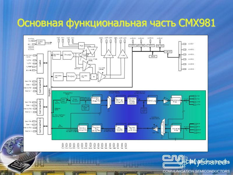 Основная функциональная часть CMX981 Reconstruction Filter Anti-alias Filter Decimation Filter and Vernier Control Tx Data Access Point Direct Write Access Point I I 4 4 4 4 4 I I Q Q Q Q Q Q I I I I I I I II DAC Logic Gain,Phase, Ramping, and Offset