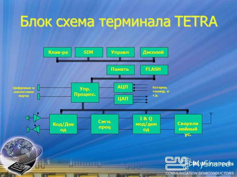 Блок схема терминала TETRA Цифровые и аналоговые порты Клав-раДисплейУправлSIM FLASHПамять Упр. Процесс. Код/Дек од Сигн. проц I & Q мод/дем од Сверхли нейный ус. АЦП ЦАП Батарея, темпер, и т.д.