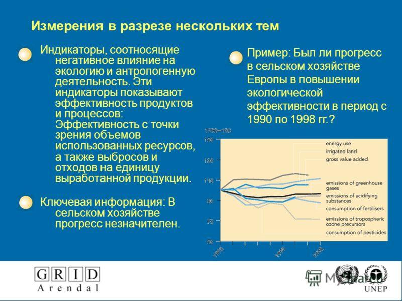 Измерения в разрезе нескольких тем Индикаторы, соотносящие негативное влияние на экологию и антропогенную деятельность. Эти индикаторы показывают эффективность продуктов и процессов: Эффективность с точки зрения объемов использованных ресурсов, а так