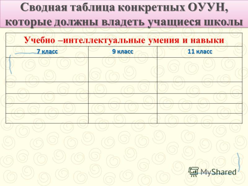 Сводная таблица конкретных ОУУН, которые должны владеть учащиеся школы Учебно –интеллектуальные умения и навыки 7 класс 9 класс 11 класс