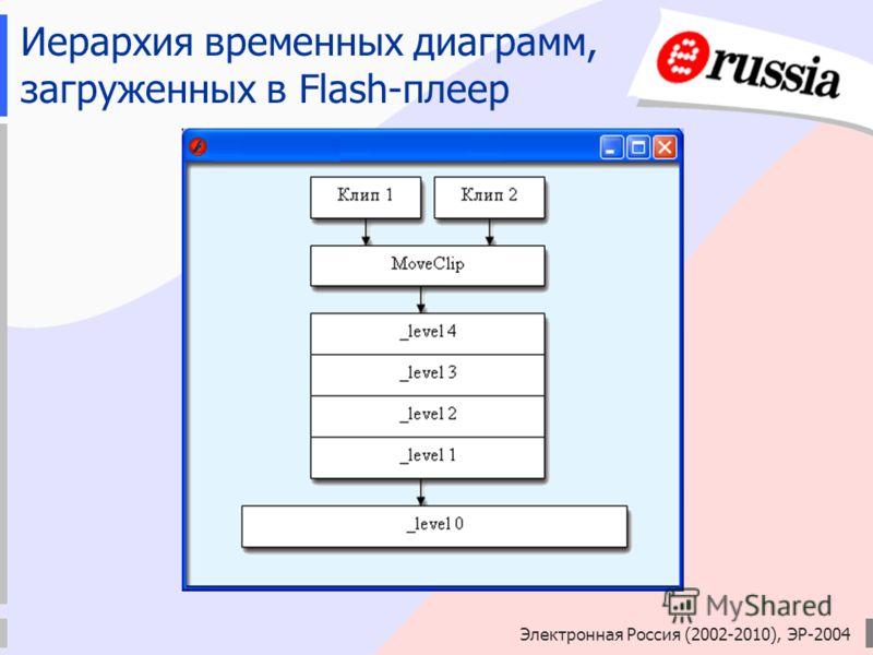 Электронная Россия (2002-2010), ЭР-2004 Иерархия временных диаграмм, загруженных в Flash-плеер