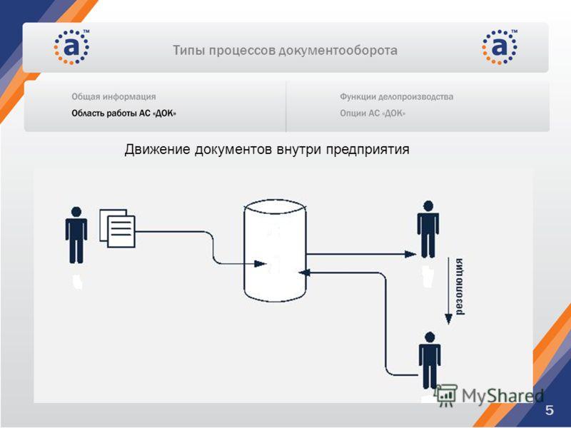 Типы процессов документооборота 5 Движение документов внутри предприятия