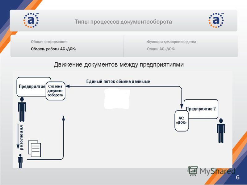 Типы процессов документооборота 6 Движение документов между предприятиями