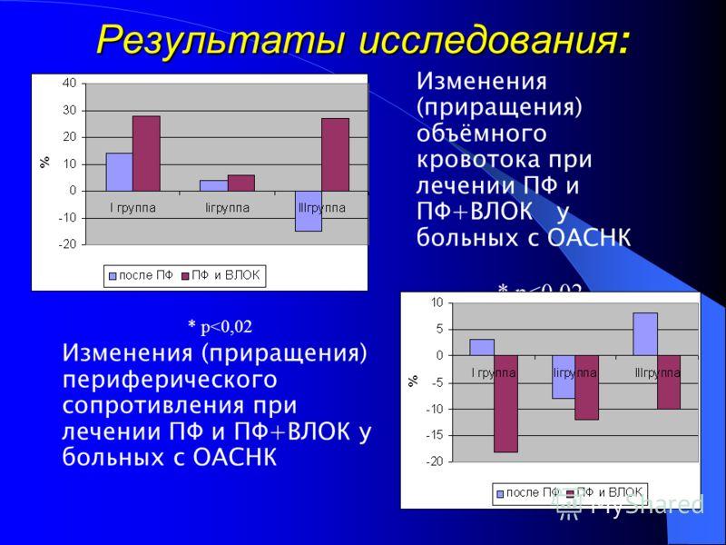 Результаты исследования: Изменение периферического сопротивления у больных с ОАСНК после курса ПФ Изменение объёмного кровотока у больных с ОАСНК после курса ПФ
