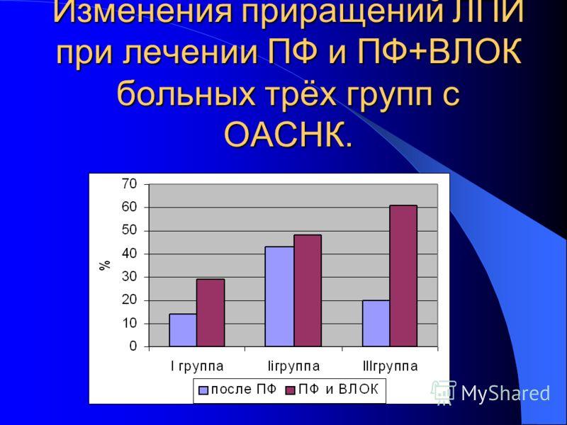 Результаты исследования: * р