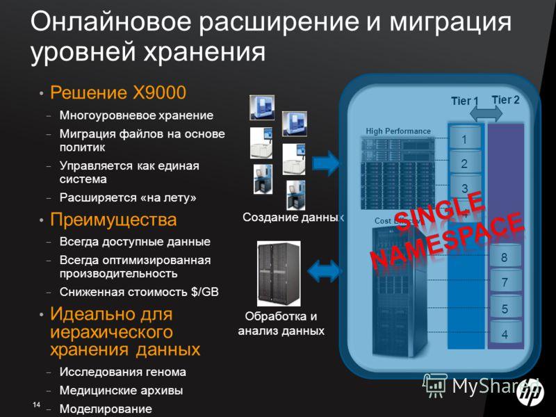 Tier 1 Tier 2 4785 12 4 3 High Performance Cost Effective Онлайновое расширение и миграция уровней хранения Создание данных Обработка и анализ данных Решение Х9000 Многоуровневое хранение Миграция файлов на основе политик Управляется как единая систе
