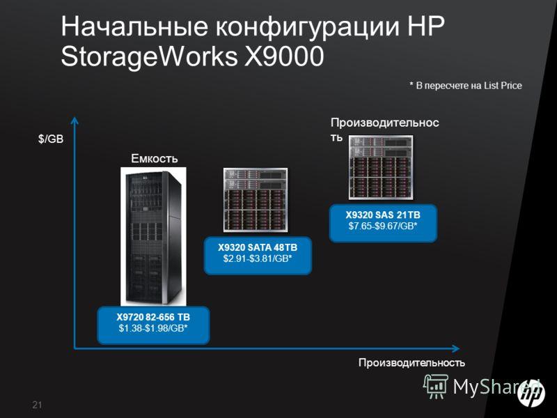 21 Начальные конфигурации HP StorageWorks X9000 $/GB Производительность Емкость * В пересчете на List Price X9720 82-656 TB $1.38-$1.98/GB* X9320 SATA 48TB $2.91-$3.81/GB* X9320 SAS 21TB $7.65-$9.67/GB*