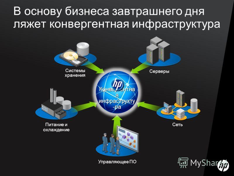 В основу бизнеса завтрашнего дня ляжет конвергентная инфраструктура Питание и охлаждение Управляющее ПО Сеть Серверы Системы хранения Конвергентна я инфраструкту -ра