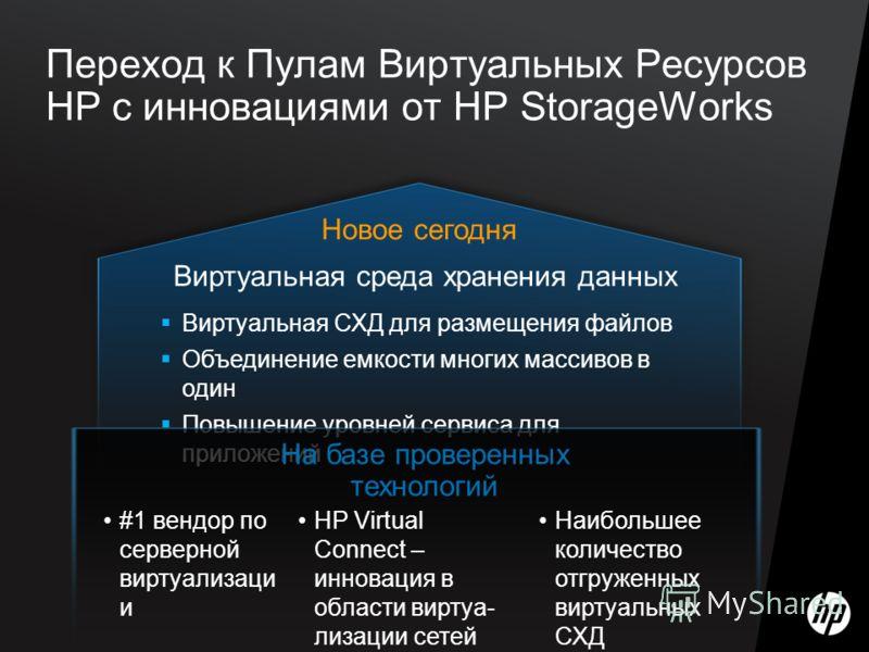 Переход к Пулам Виртуальных Ресурсов НР с инновациями от HP StorageWorks Виртуальная среда хранения данных Виртуальная СХД для размещения файлов Объединение емкости многих массивов в один Повышение уровней сервиса для приложений На базе проверенных т