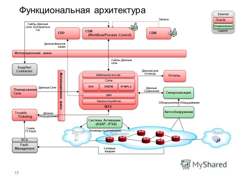 10 Функциональная архитектура Интеграционная шина OSM (Workflow/Process Control) Синхронизация Автообнаружение Обнаруженное Оборудование Данные Сравнения Отчёты MSS Кабельное хоз-во SDH DWDM IP MPLS Сети ЗИП Планирование Сети Планирование Сети Данные