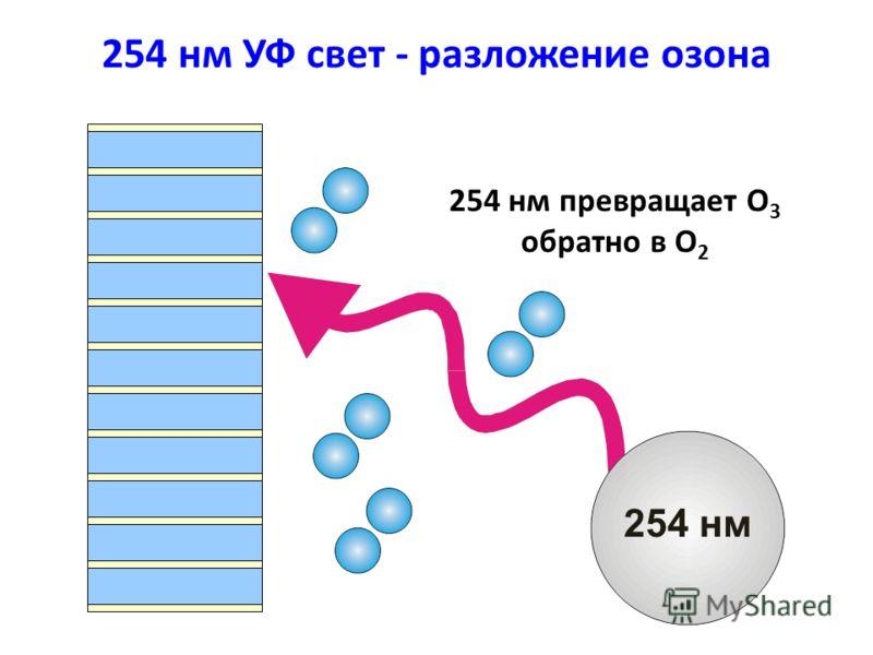 254 нм УФ свет - разложение озона 254 нм 254 нм превращает O 3 обратно в O 2