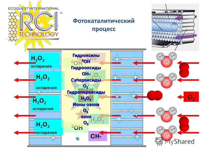 0 OH OH- H2O2H2O2 Фотокаталитический процесс H 2 O 2 испарения H 2 O 2 испарения H 2 O 2 испарения H2O2H2O2 O2O2 Гидроксилы 0 OH ГидрооксидыOH-Супероксиды O 2 - Гидропероксиды H 2 O 2 Ионы озона O 3 - озон O 3 Гидроксилы 0 OH ГидрооксидыOH-Супероксид
