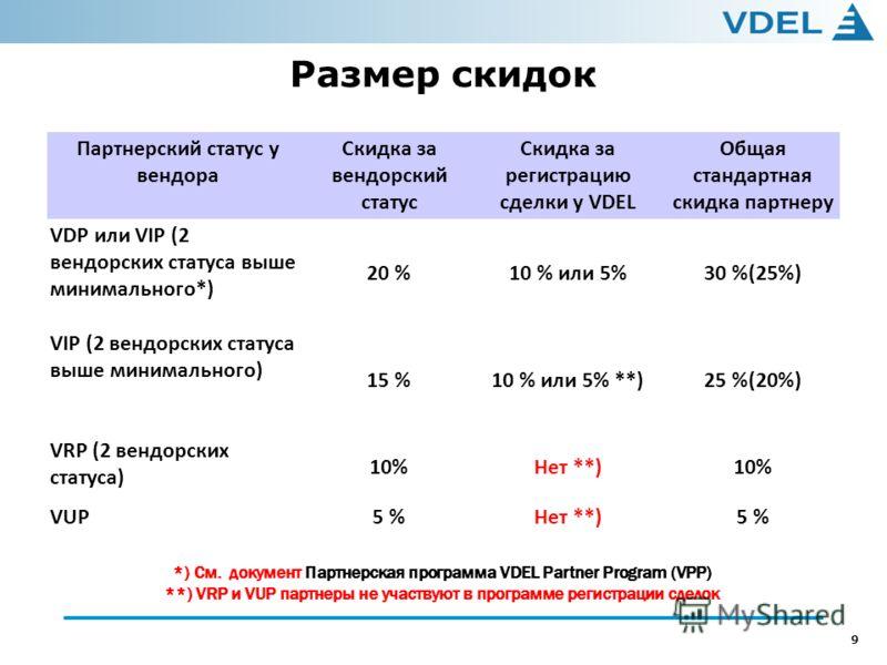 9 Размер скидок Партнерский статус у вендора Скидка за вендорский статус Скидка за регистрацию сделки у VDEL Общая стандартная скидка партнеру VDP или VIP (2 вендорских статуса выше минимального*) 20 %10 % или 5%30 %(25%) VIP (2 вендорских статуса вы