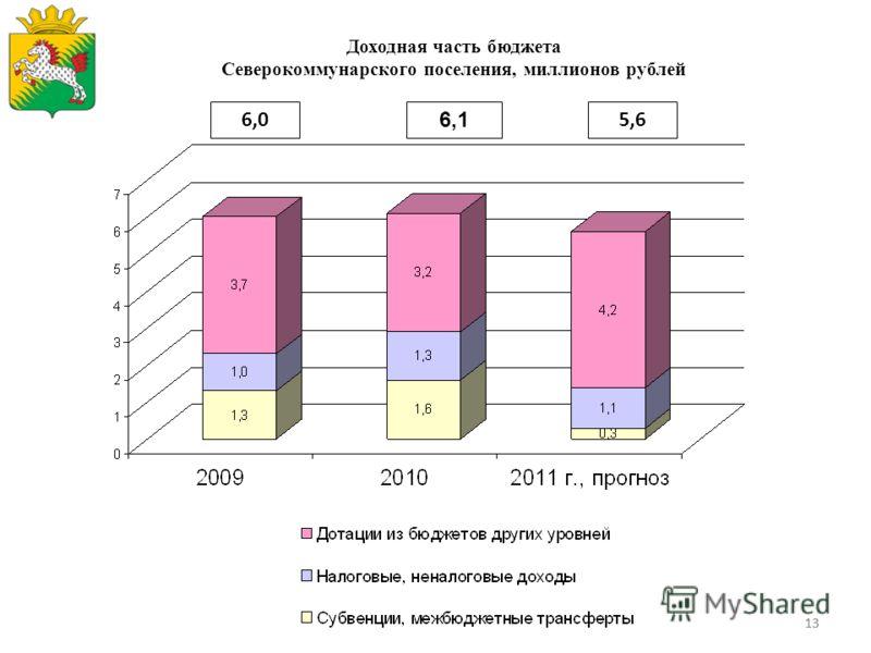 13 Доходная часть бюджета Северокоммунарского поселения, миллионов рублей 6,1 5,66,0
