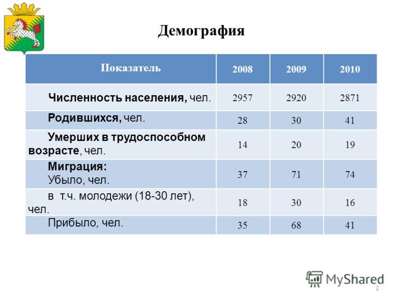 2 Демография Показатель 200820092010 Численность населения, чел. 295729202871 Родившихся, чел. 283041 Умерших в трудоспособном возрасте, чел. 142019 Миграция: Убыло, чел. 377174 в т.ч. молодежи (18-30 лет), чел. 183016 Прибыло, чел. 356841