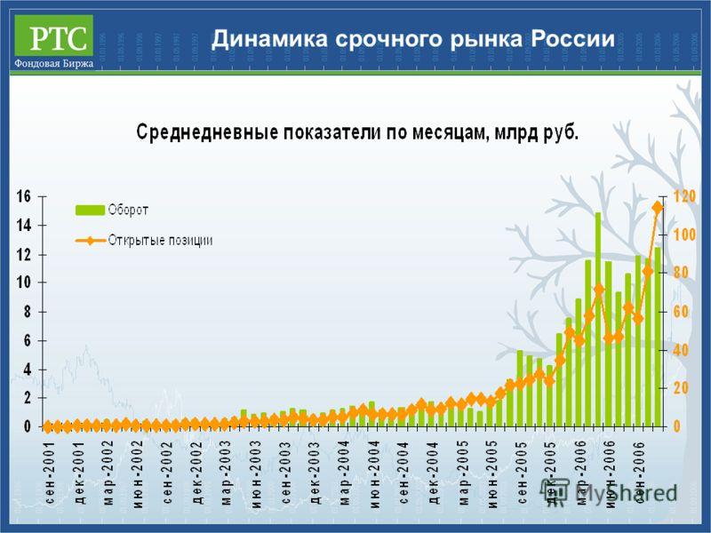 Динамика срочного рынка России