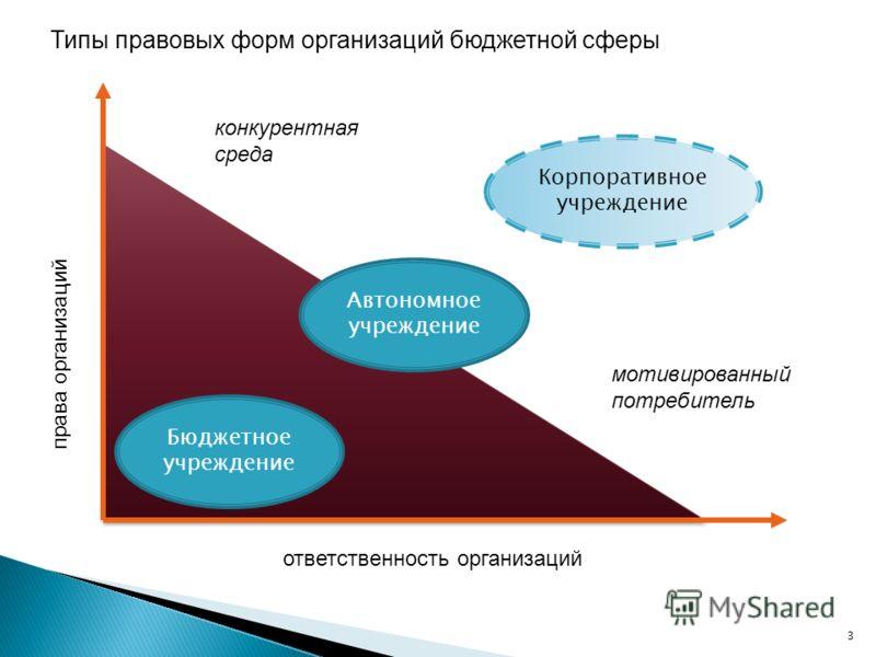 права организаций ответственность организаций Бюджетное учреждение Автономное учреждение Корпоративное учреждение Типы правовых форм организаций бюджетной сферы 3 конкурентная среда мотивированный потребитель