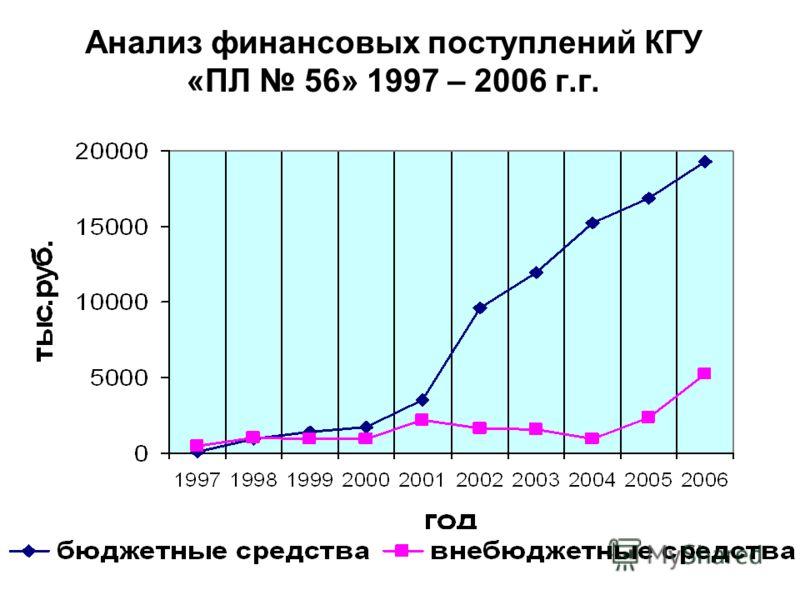 Анализ финансовых поступлений КГУ «ПЛ 56» 1997 – 2006 г.г.