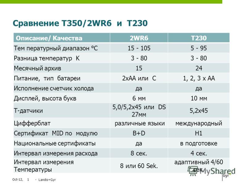 Сравнение T350/2WR6 и T230 Jul-12,1 - Landis+Gyr Описание/ Качества 2WR6T230 Тем пературный диапазон °C15 - 1055 - 95 Разница температур K3 - 80 Месячный архив1524 Питание, тип батареи2xAA или C1, 2, 3 x AA Исполнение счетчик холодада Дисплей, высота